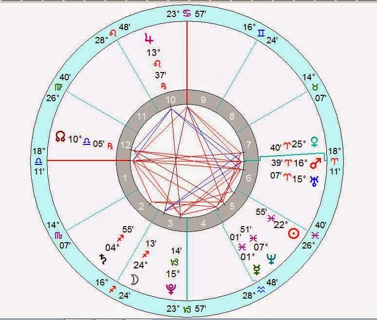 Astrology Birth Chart Analysis Natal Horoscope Birthday March 13