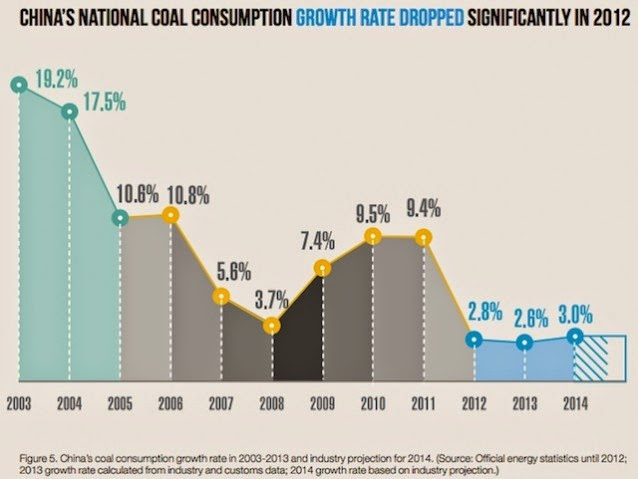 China's Coal Consumption Growth Rate 2003-2013. (Credit: Greenpeace East Asia) Click to enlarge.