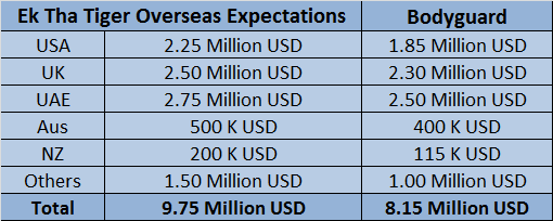ETT+Overseas Ek Tha Tiger Overseas Expectations