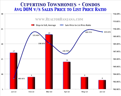 Cupertino Real Estate Market - Townhomes and Condominiums   Average Days To Sell, and Sale Price To List Price Ratio