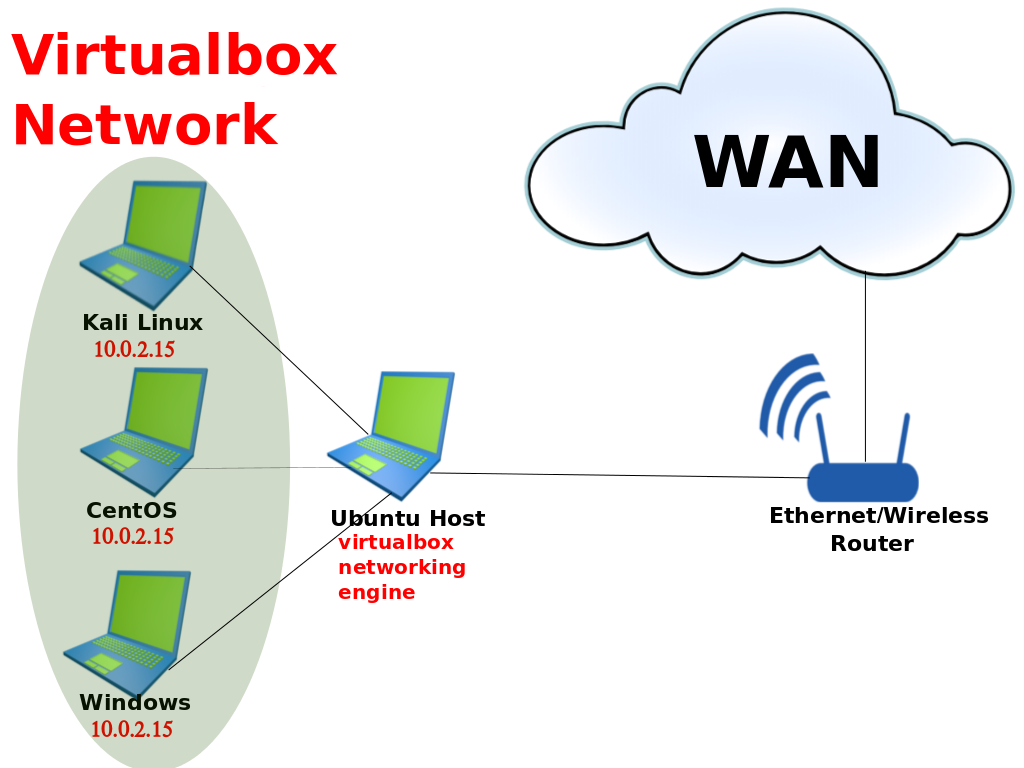 Each Connected Guest Os Will Get It's Ip Address Assigned From Virtualbox  Working Engine How To