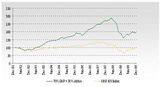 S&P Comparison | Africa Investing