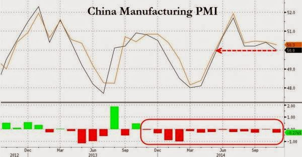 China Manufacturing PMI Misses, Slides To 6 Month Lows