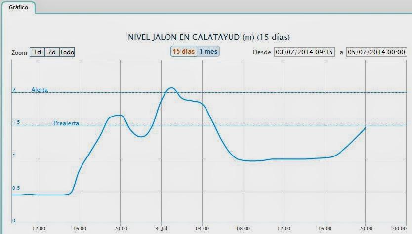Nivel Jalón Calatayud