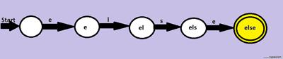 Automata-Lexical Analyzer