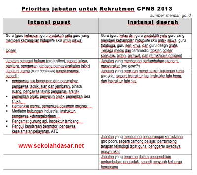 Guru Menjadi Prioritas Dalam Rekruitmen CPNS 2013