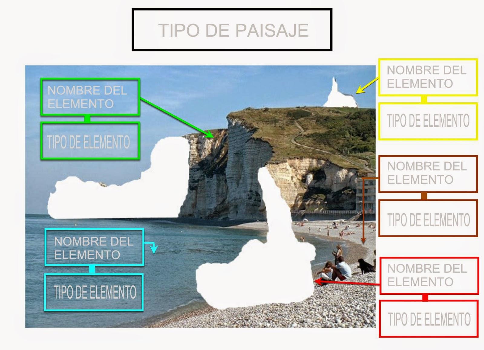 Comunicando ideas los paisajes costa 1 primaria c - Tipos de paisajes ...