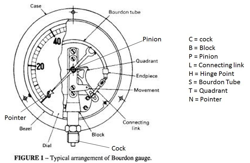 Pressure gauge |Mechanical Engineering
