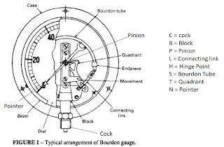 steam drum safety valves