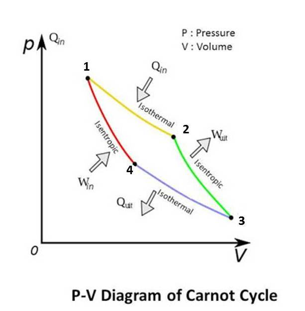 carnot cycle The carnot engine is free from friction and heat loses sadi showed that a heat engine operating in an ideal reversible cycle between two heat reservoirs at different.