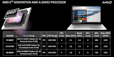 AMD Carrizo prosesor generasi ke-6