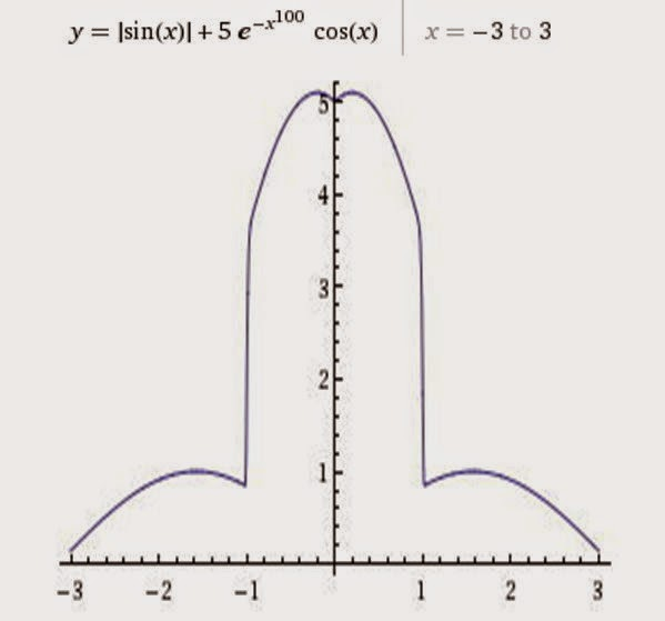 One mans funnies mathematical equations of love heart penis and one mans funnies mathematical equations of love heart penis and the boomerang ccuart Images