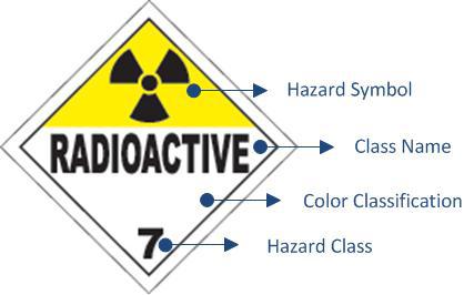 D-tect Systems: Deciphering Hazmat Symbols
