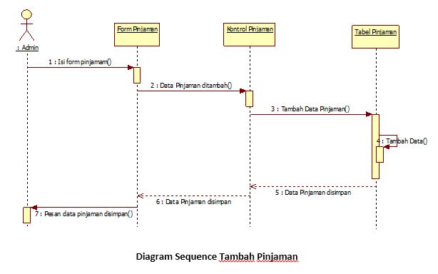 Tutorial kampus kumpulan tutorial activity diagram ccuart Gallery