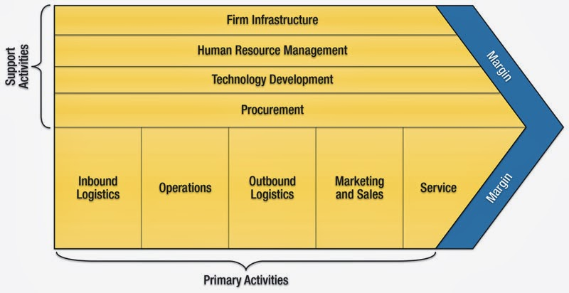 porter value chain siemens What does a marketing plan include siemens ag  marketing value what implications do porter's value chain and the holistic marketing orientation.