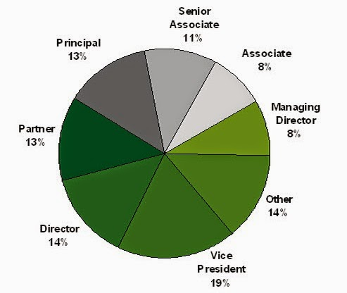 Roles of MBA Professionals