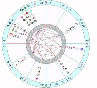 October 1, 2015 Horoscope Chart Reading