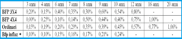 nuovi-buoni-fruttiferi-postali-bfp-3x4-4x4-ordinari-netto-inflazione