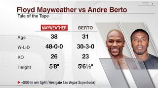 Mayweather VS Berto Live Stream