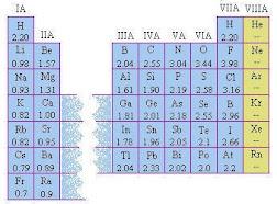 Электроотрицательность элементов