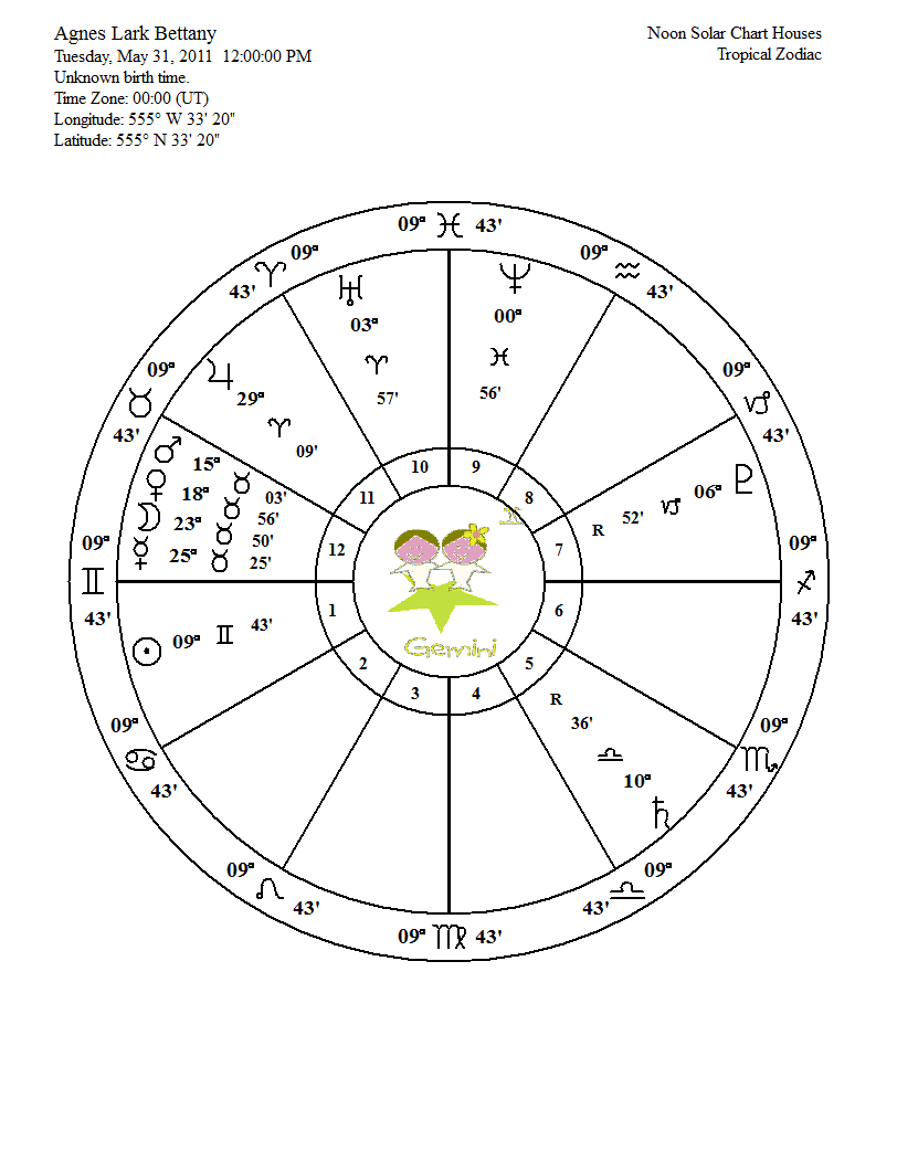 Star sign birth chart gallery free any chart examples star sign birth chart image collections free any chart examples star sign birth chart image collections nvjuhfo Images