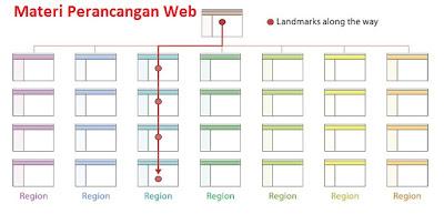 Artikel Perancangan Web