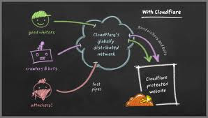Cloudflare-A Free CDN service process