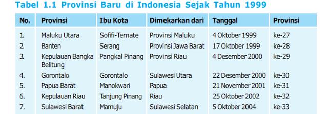 Provinsi Baru di Indonesia sejak tahun 1999