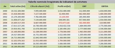 Valorile nominale ale indicatorilor de activitate Petrom în perioada 2000-2012