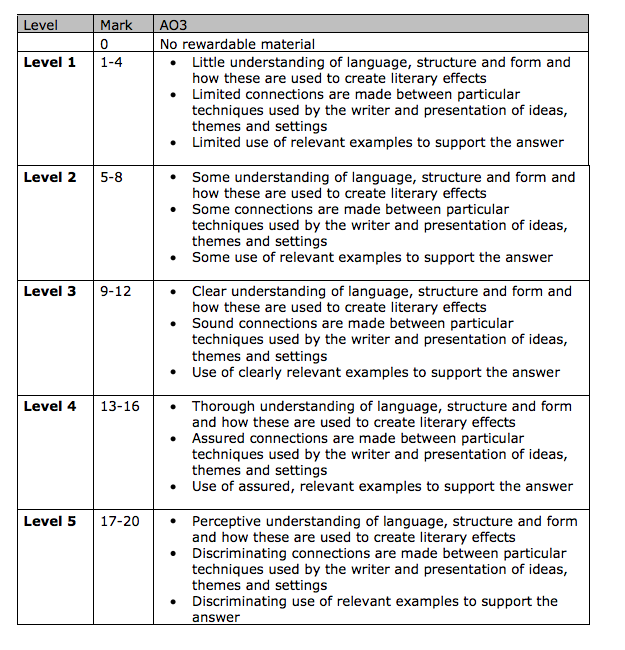 AQA iGCSE English Language - Course Outline