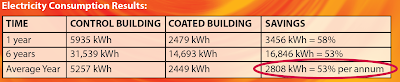 Mckinnon Secondary College energy savings with Cocoon Coatings