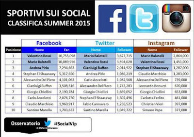 Valentino Rossi Bukanlah Olahragawan Terpopuler di Italia