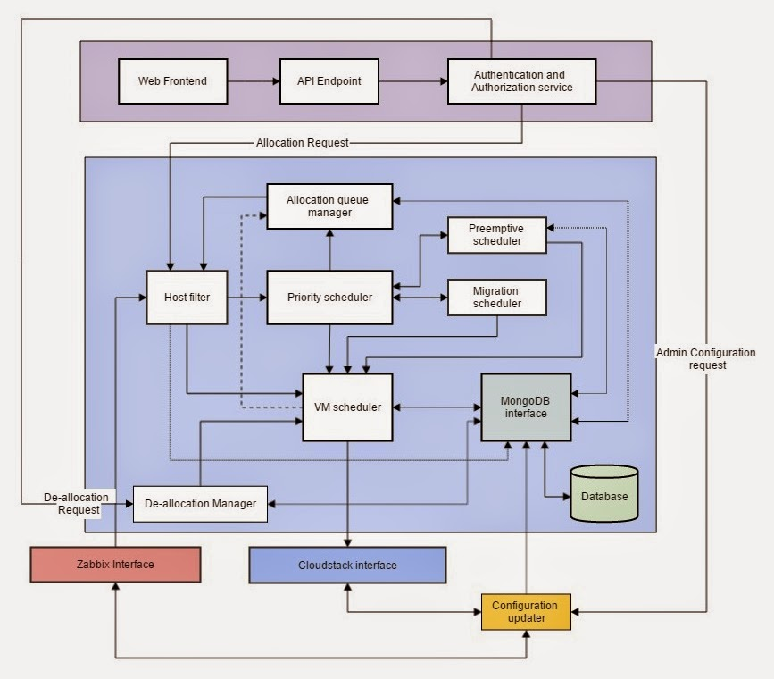 Smart cloud scheduler resource and policy aware vm for Architecture zabbix