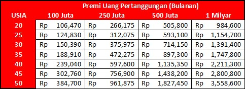 Image Result For Premi Asuransi Aia Financial