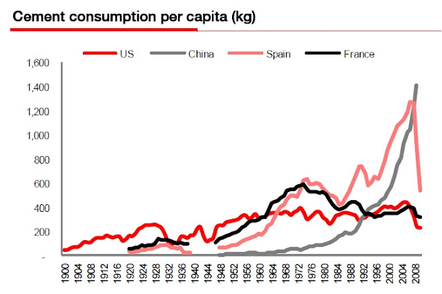 Consumo de cimento após o estouro de bolha - EUA, Espanha
