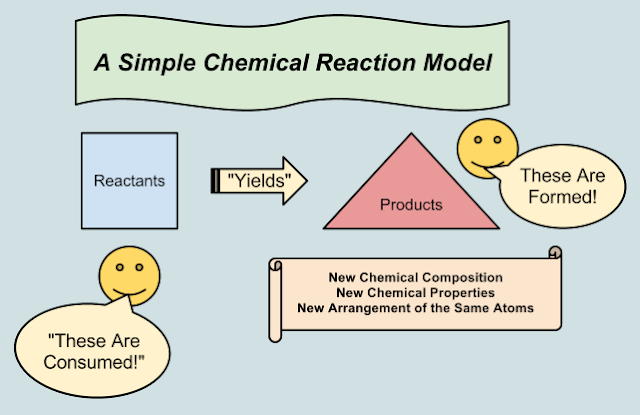 chemistry coursework rate of reaction analysis