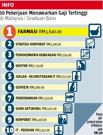 10 Jenis Pekerjaan Bergaji Tinggi Di Malaysia