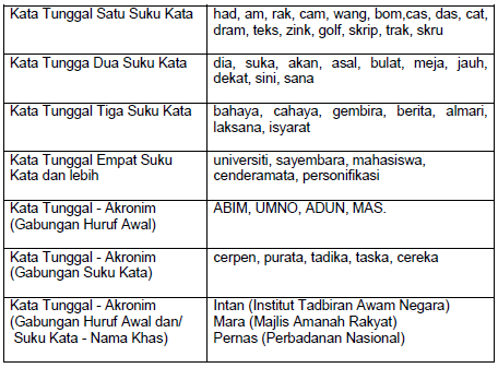 Bmm 3109 Morfologi Bahasa Melayu Bmm 3109 Topik 2