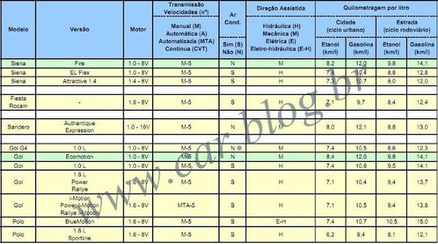 Consumo de Combustível - VW Gol G5 2011 1.0