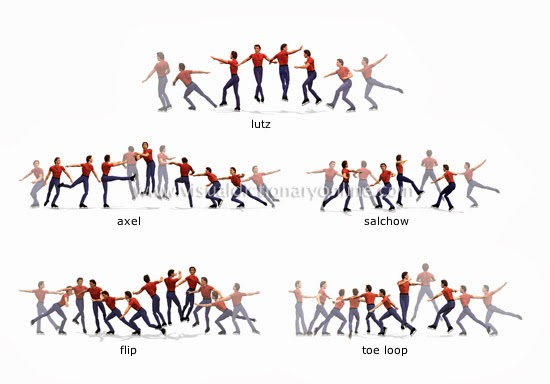 6 Basic Jumps in Figure Skating