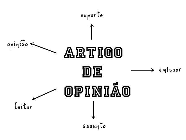 Artigo de opiniao exemplo