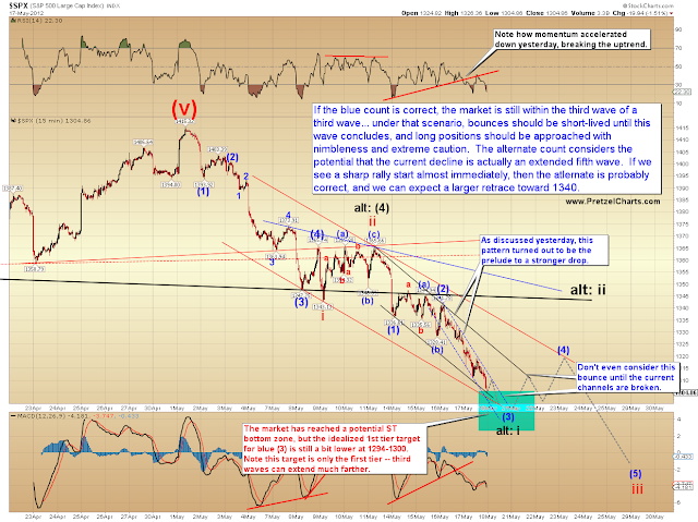 SPX Update:  81 Points of Profit Captured as the Market Reaches Critical Support