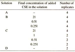 Gel-Clot Method - Concentration