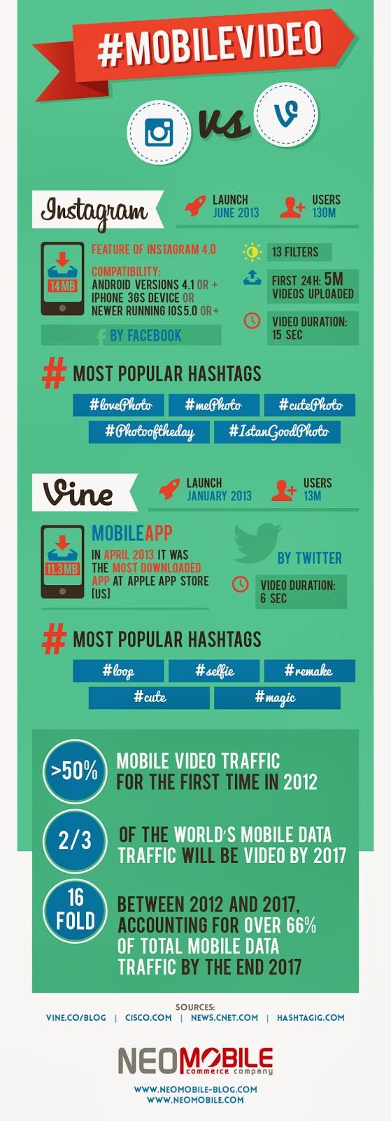 Instagram vs Vine Faceoff