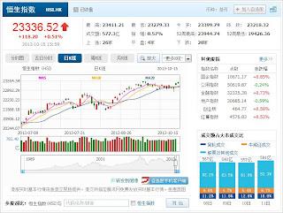中国株コバンザメ投資 香港ハンセン指数20131015