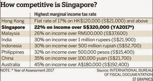 Singapore Income Tax If Only Singapo...