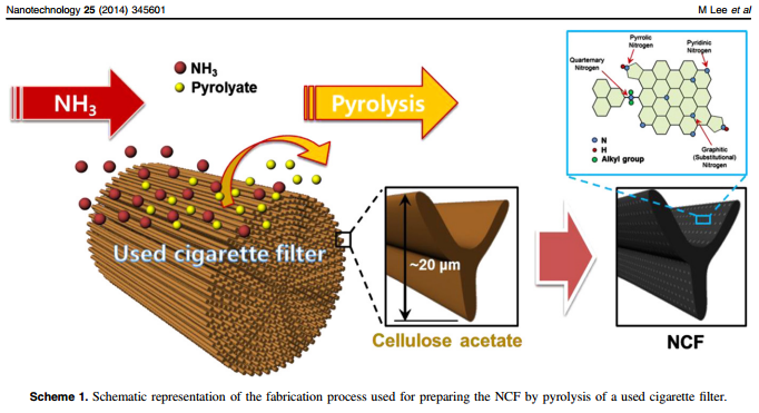 Scientists Turn Cigarette Butts Into Electrical Storage