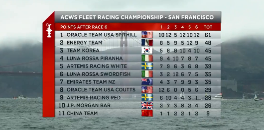 graphic of point standings in ACWS Fleet Racing Championship