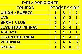 APERTURA 2017 - TABLA DE POSICIONES