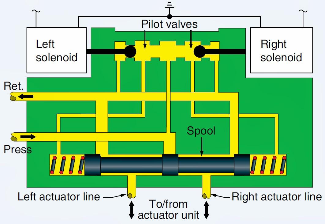 Shuttle Valve Solenoid Diagram Block And Schematic Diagrams